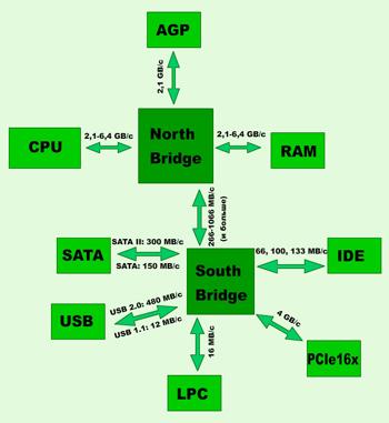 Схема ПК